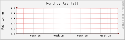 RRD plot of daily rainfall.