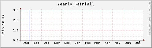 RRD plot of yearly rainfall.