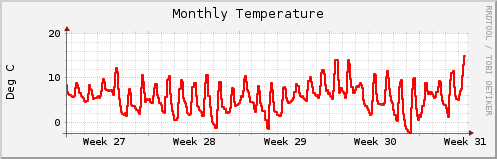 RRD plot of temperature (monthly average) - it's a test!