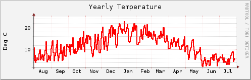 RRD plot of temperature (year average) - it's a test!