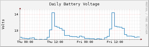 RRD plot of battery voltage.